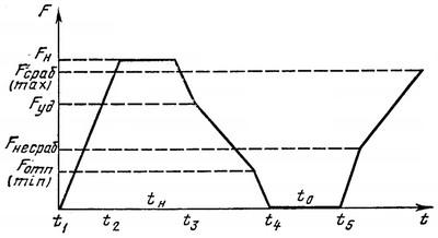 гистограмма